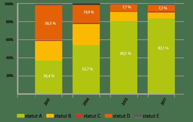 graphique évolution BVD
